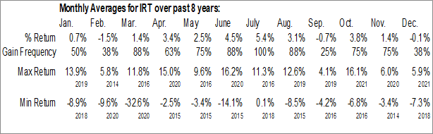 Monthly Seasonal Independence Realty Trust, Inc. (NYSE:IRT)
