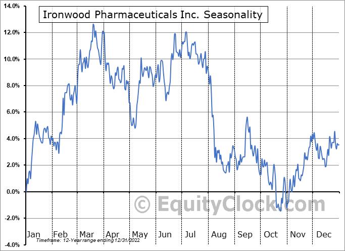 Ironwood Pharmaceuticals Inc. (NASD:IRWD) Seasonality