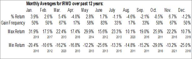 Monthly Seasonal Ironwood Pharmaceuticals Inc. (NASD:IRWD)