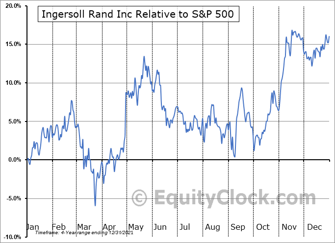 IR Relative to the S&P 500