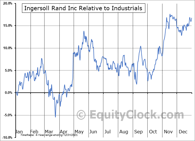 IR Relative to the Sector