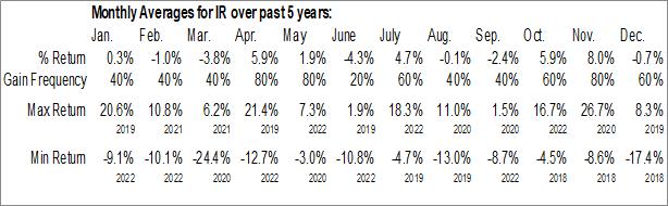 Monthly Seasonal Ingersoll Rand Inc (NYSE:IR)