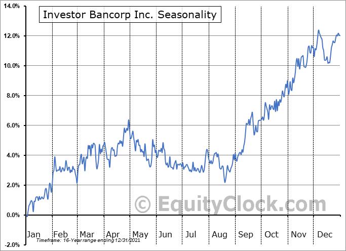 Investor Bancorp Inc. (NASD:ISBC) Seasonal Chart