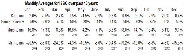 Monthly Seasonal Investor Bancorp Inc. (NASD:ISBC)