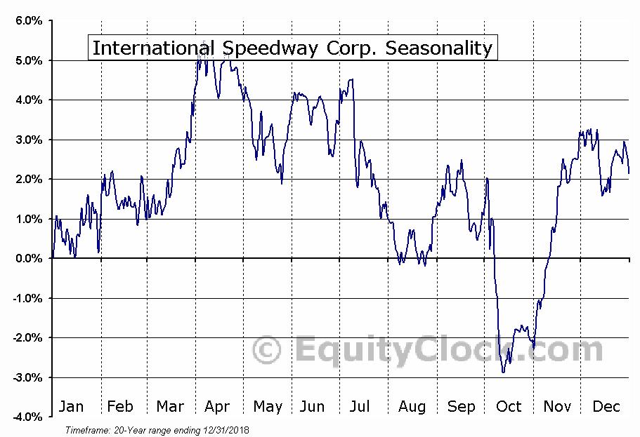 International Speedway Corp. (NASD:ISCA) Seasonal Chart