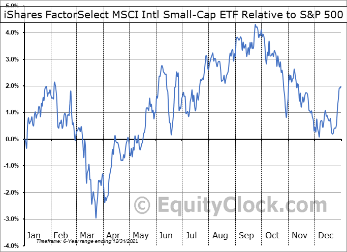 ISCF Relative to the S&P 500
