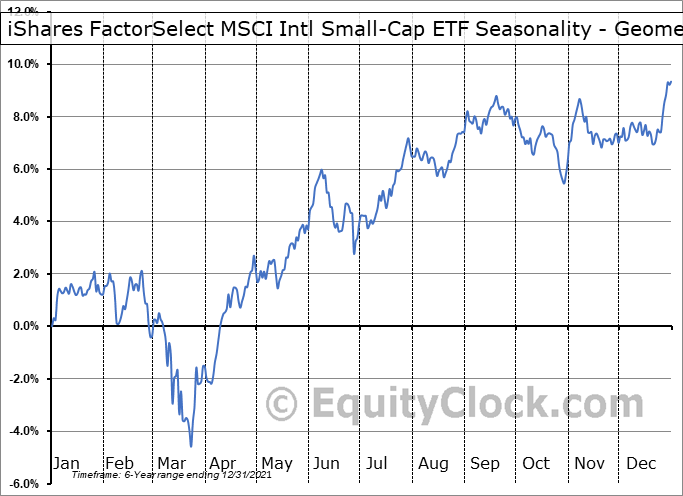 iShares FactorSelect MSCI Intl Small-Cap ETF (AMEX:ISCF) Seasonality