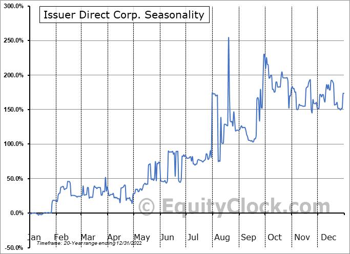 Issuer Direct Corp. (AMEX:ISDR) Seasonality