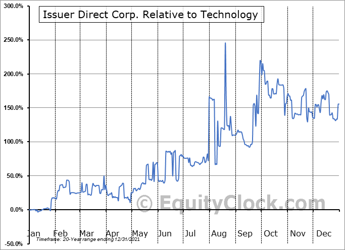 ISDR Relative to the Sector