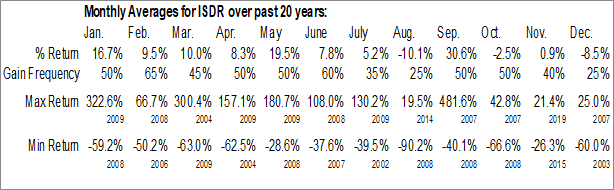 Monthly Seasonal Issuer Direct Corp. (AMEX:ISDR)