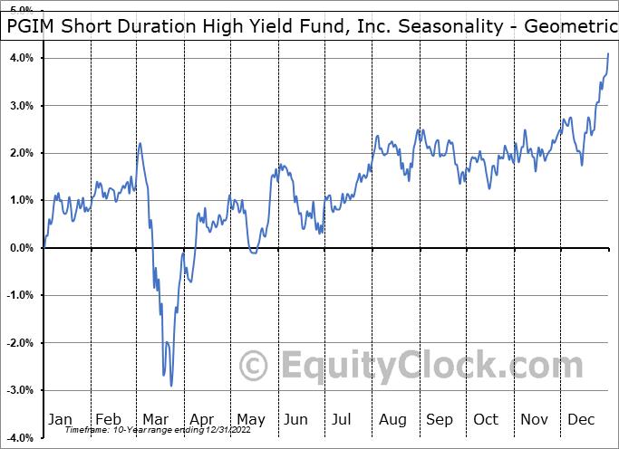 PGIM Short Duration High Yield Fund, Inc. (NYSE:ISD) Seasonality