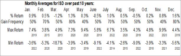 Monthly Seasonal PGIM Short Duration High Yield Fund, Inc. (NYSE:ISD)