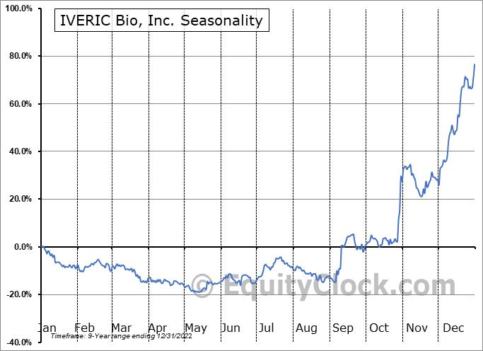 IVERIC Bio, Inc. (NASD:ISEE) Seasonality