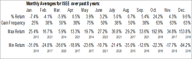 Monthly Seasonal IVERIC Bio, Inc. (NASD:ISEE)