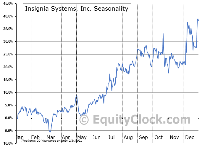 Insignia Systems, Inc. (NASD:ISIG) Seasonal Chart