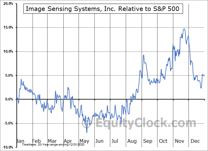 ISNS Relative to the S&P 500