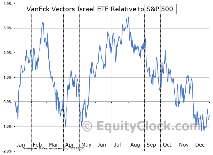 ISRA Relative to the S&P 500
