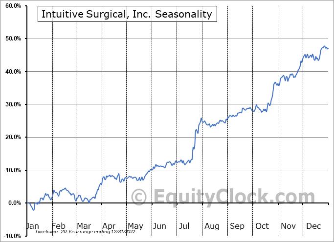 Intuitive Surgical, Inc. Seasonal Chart