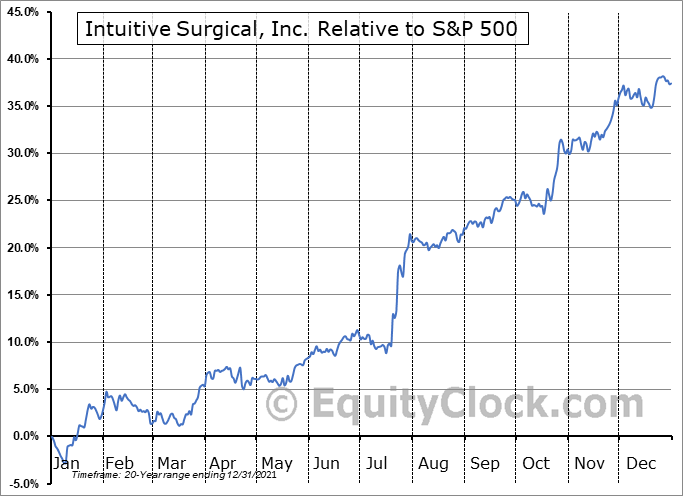 ISRG Relative to the S&P 500