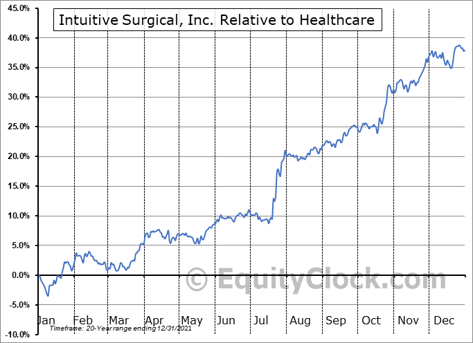 ISRG Relative to the Sector