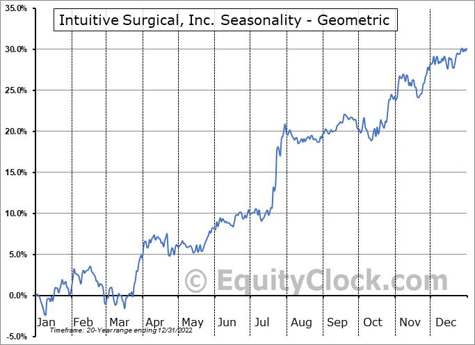 Intuitive Surgical, Inc. (NASD:ISRG) Seasonality