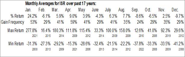 Monthly Seasonal IsoRay Inc. (AMEX:ISR)