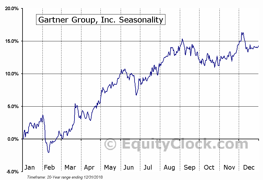 Gartner Group, Inc. (NYSE:IT) Seasonal Chart