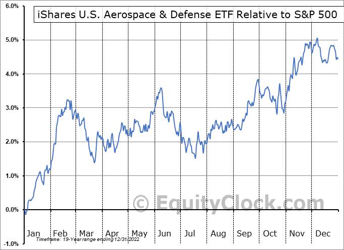 ITA Relative to the S&P 500