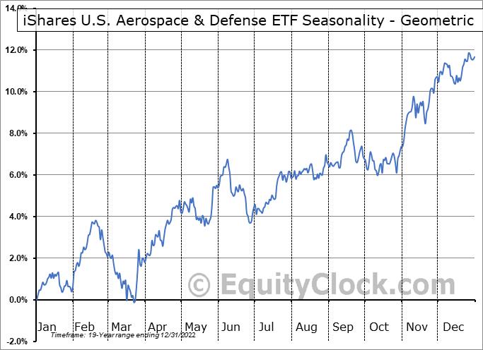 iShares U.S. Aerospace & Defense ETF (NYSE:ITA) Seasonality