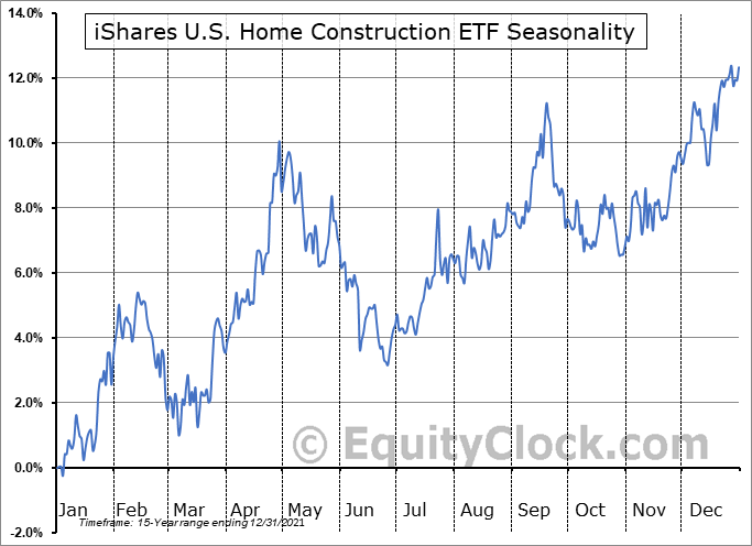 iShares U.S. Home Construction ETF (NYSE:ITB) Seasonal Chart