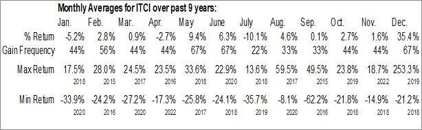 Monthly Seasonal Intra-Cellular Therapies Inc. (NASD:ITCI)