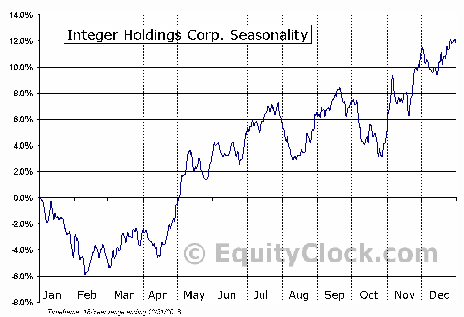 Integer Holdings Corp. (NYSE:ITGR) Seasonal Chart