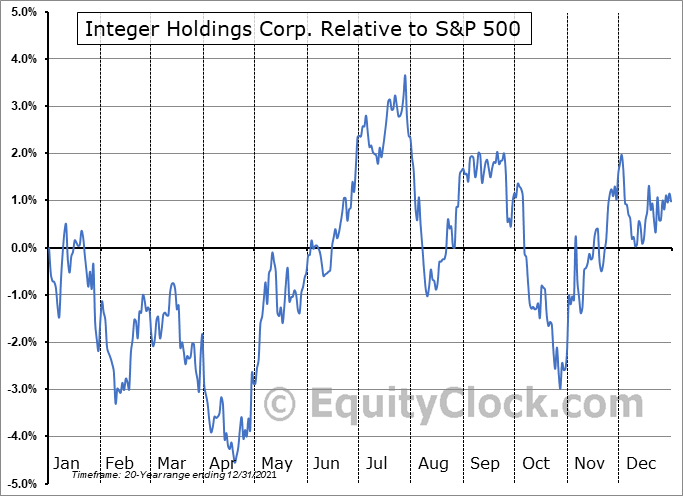 ITGR Relative to the S&P 500