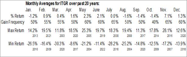 Monthly Seasonal Integer Holdings Corp. (NYSE:ITGR)