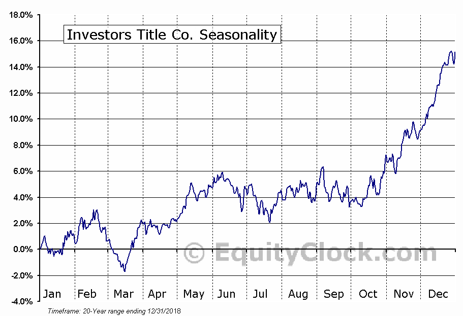 Investors Title Co. (NASD:ITIC) Seasonal Chart
