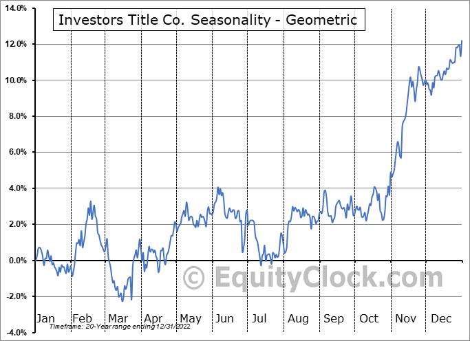Investors Title Co. (NASD:ITIC) Seasonality