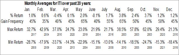 Monthly Seasonal Iteris Holdings Class A (NASD:ITI)