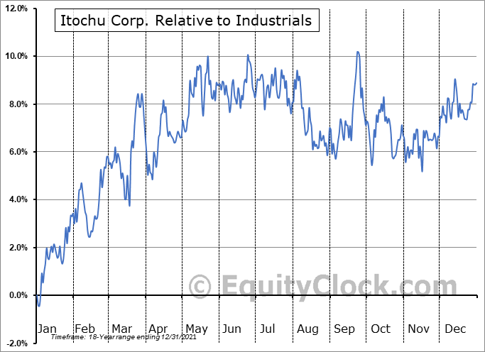 ITOCY Relative to the Sector