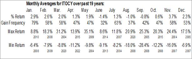 Monthly Seasonal Itochu Corp. (OTCMKT:ITOCY)