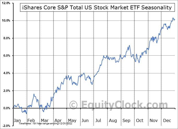 iShares Core S&P Total US Stock Market ETF (NYSE:ITOT) Seasonal Chart