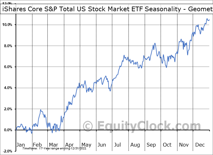iShares Core S&P Total US Stock Market ETF (NYSE:ITOT) Seasonality