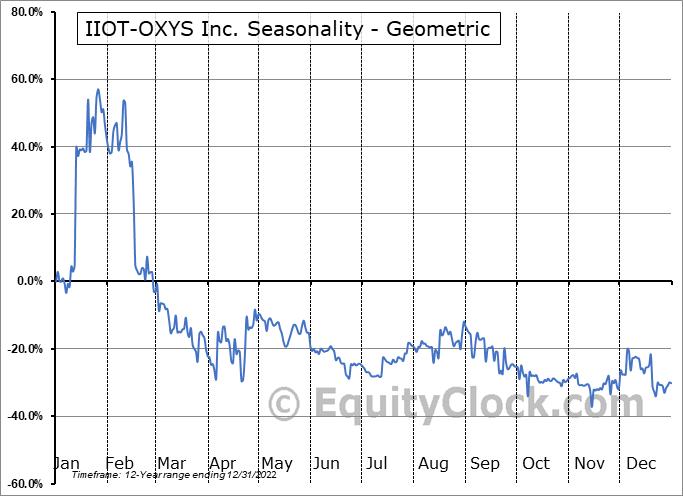 IIOT-OXYS Inc. (OTCMKT:ITOX) Seasonality