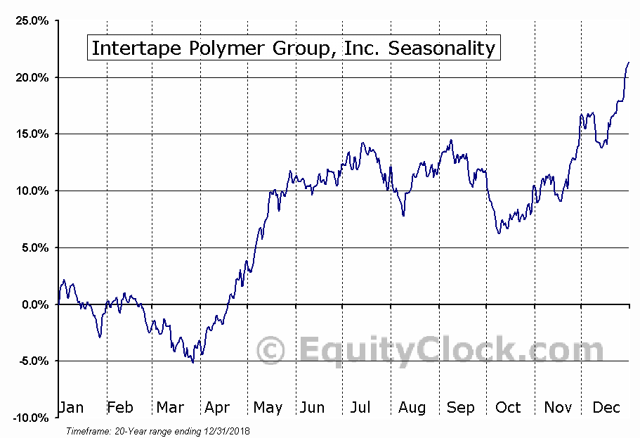Intertape Polymer Group, Inc. (TSE:ITP.TO) Seasonal Chart
