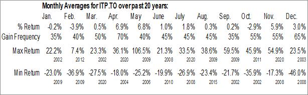 Monthly Seasonal Intertape Polymer Group, Inc. (TSE:ITP.TO)