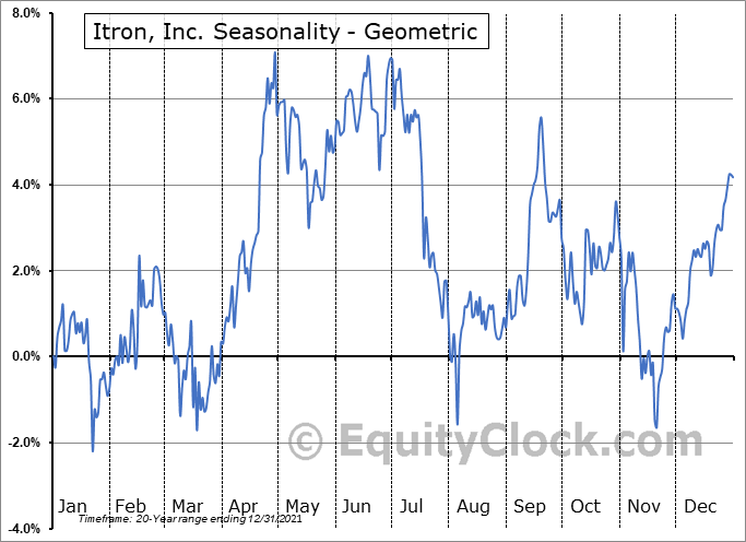 Itron, Inc. (NASD:ITRI) Seasonality