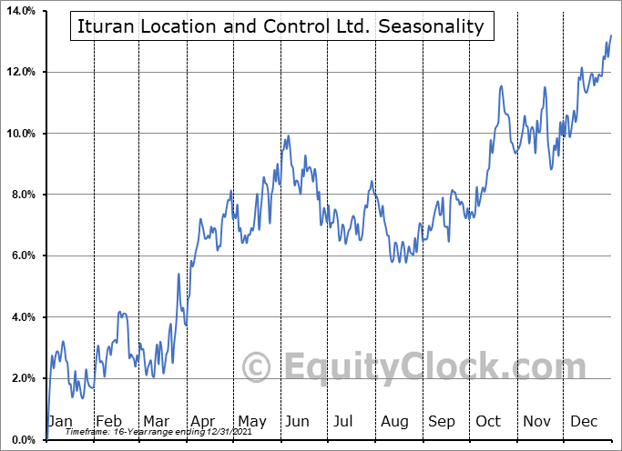 Ituran Location and Control Ltd. Seasonal Chart