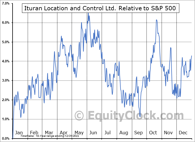 ITRN Relative to the S&P 500