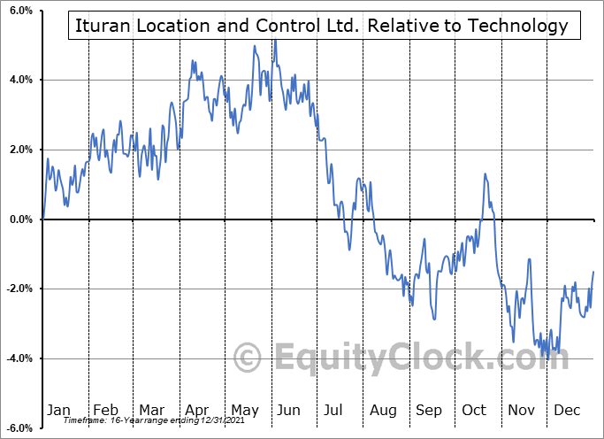 ITRN Relative to the Sector