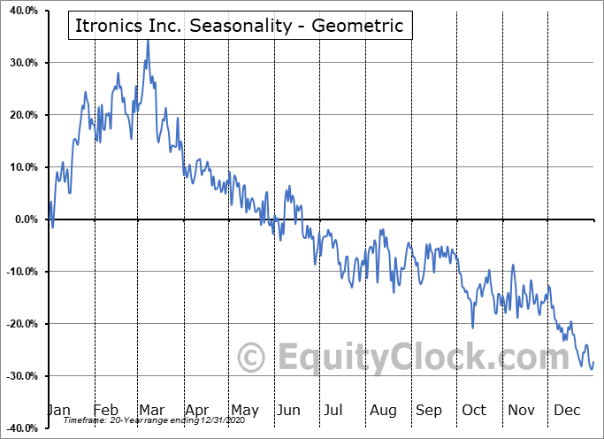 Itronics Inc. (OTCMKT:ITRO) Seasonality