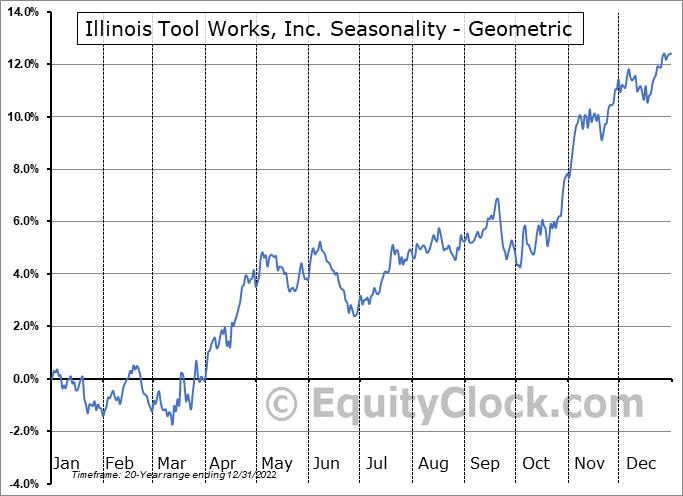 Illinois Tool Works, Inc. (NYSE:ITW) Seasonality
